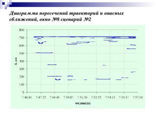 Диаграмма пересечений траекторий и опасных сближений, окно №8 сценарий №2 чч:мм: