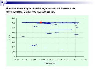 Диаграмма пересечений траекторий и опасных сближений, окно №9 сценарий №2 чч:мм: