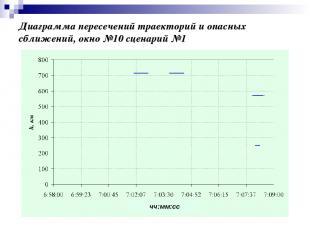 Диаграмма пересечений траекторий и опасных сближений, окно №10 сценарий №1 чч:мм