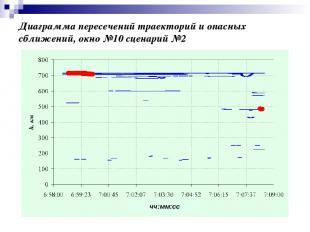 Диаграмма пересечений траекторий и опасных сближений, окно №10 сценарий №2 чч:мм