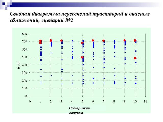 Сводная диаграмма пересечений траекторий и опасных сближений, сценарий №2