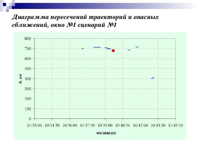 Диаграмма пересечений траекторий и опасных сближений, окно №1 сценарий №1 чч:мм:сс