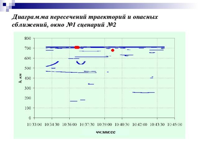 Диаграмма пересечений траекторий и опасных сближений, окно №1 сценарий №2 чч:мм:сс