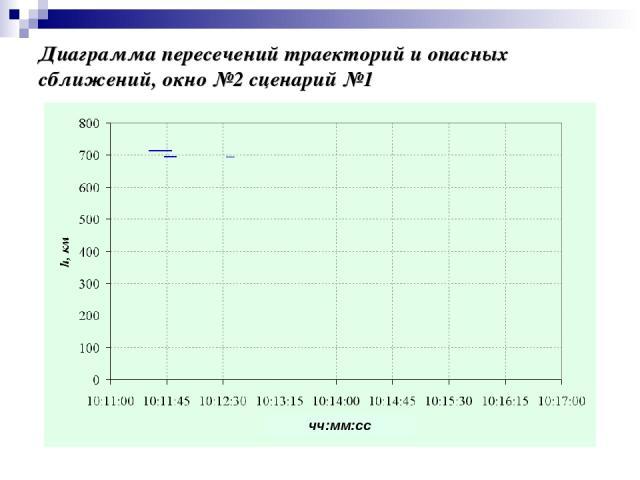 Диаграмма пересечений траекторий и опасных сближений, окно №2 сценарий №1 чч:мм:сс