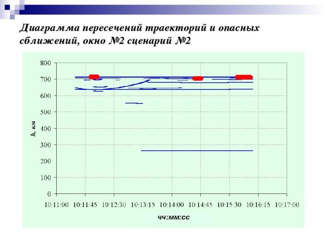 Диаграмма пересечений траекторий и опасных сближений, окно №2 сценарий №2 чч:мм:сс