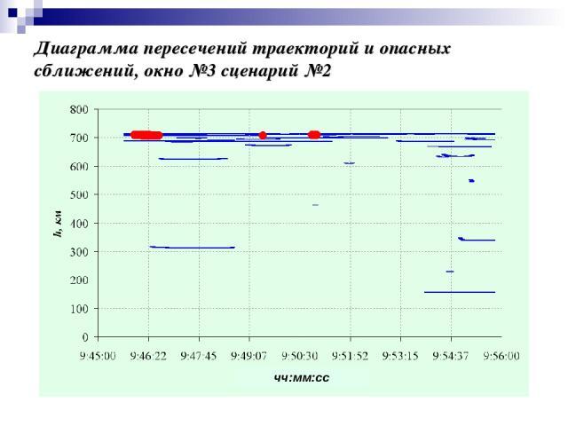 Диаграмма пересечений траекторий и опасных сближений, окно №3 сценарий №2 чч:мм:сс