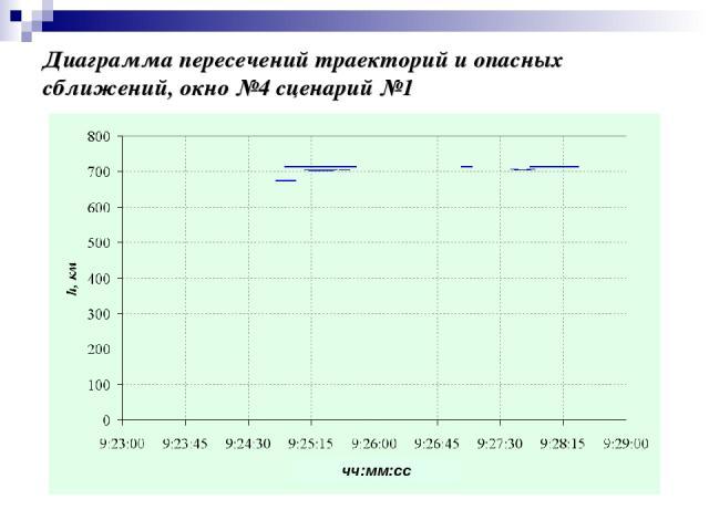 Диаграмма пересечений траекторий и опасных сближений, окно №4 сценарий №1 чч:мм:сс
