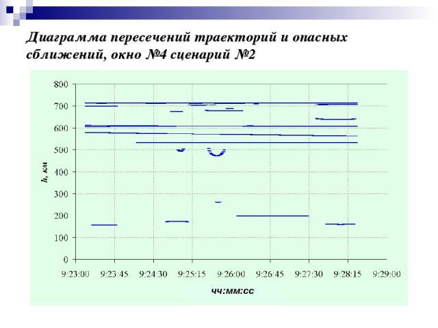 Диаграмма пересечений траекторий и опасных сближений, окно №4 сценарий №2 чч:мм:сс