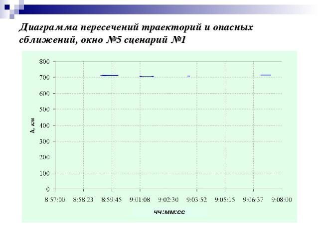 Диаграмма пересечений траекторий и опасных сближений, окно №5 сценарий №1 чч:мм:сс