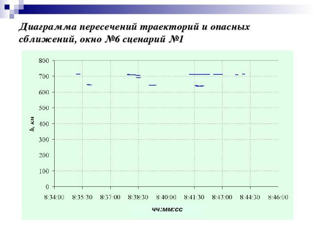 Диаграмма пересечений траекторий и опасных сближений, окно №6 сценарий №1 чч:мм:сс