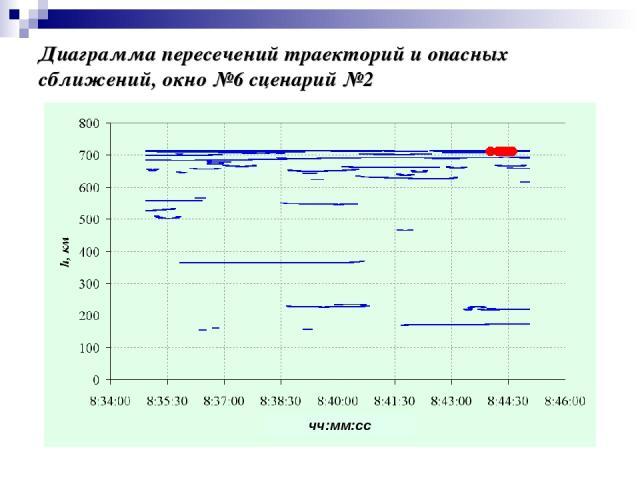 Диаграмма пересечений траекторий и опасных сближений, окно №6 сценарий №2 чч:мм:сс