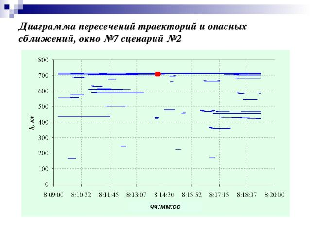 Диаграмма пересечений траекторий и опасных сближений, окно №7 сценарий №2 чч:мм:сс