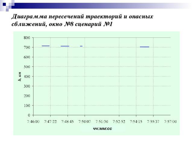 Диаграмма пересечений траекторий и опасных сближений, окно №8 сценарий №1 чч:мм:сс