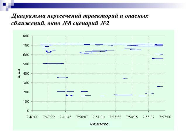Диаграмма пересечений траекторий и опасных сближений, окно №8 сценарий №2 чч:мм:сс