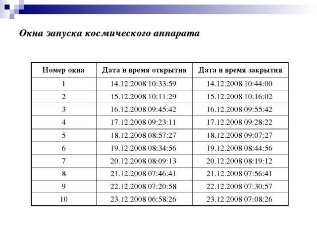 Окна запуска космического аппарата Номер окна Дата и время открытия Дата и время закрытия 1 14.12.2008 10:33:59 14.12.2008 10:44:00 2 15.12.2008 10:11:29 15.12.2008 10:16:02 3 16.12.2008 09:45:42 16.12.2008 09:55:42 4 17.12.2008 09:23:11 17.12.2008 …