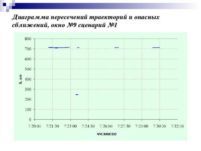 Диаграмма пересечений траекторий и опасных сближений, окно №9 сценарий №1 чч:мм:сс