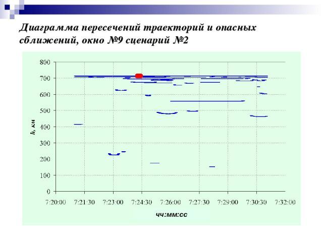 Диаграмма пересечений траекторий и опасных сближений, окно №9 сценарий №2 чч:мм:сс