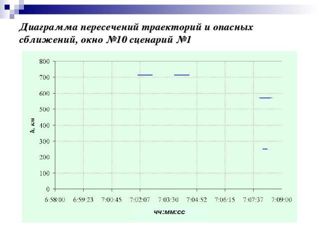 Диаграмма пересечений траекторий и опасных сближений, окно №10 сценарий №1 чч:мм:сс