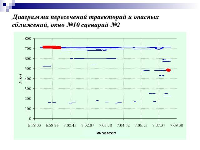 Диаграмма пересечений траекторий и опасных сближений, окно №10 сценарий №2 чч:мм:сс