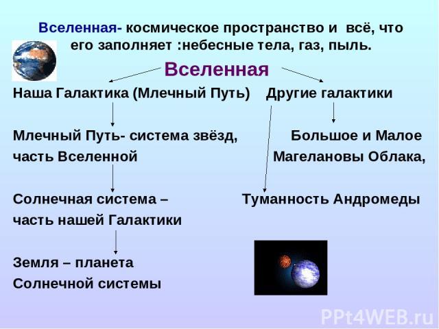 Вселенная- космическое пространство и всё, что его заполняет :небесные тела, газ, пыль. Вселенная Наша Галактика (Млечный Путь) Другие галактики Млечный Путь- система звёзд, Большое и Малое часть Вселенной Магелановы Облака, Солнечная система – Тума…