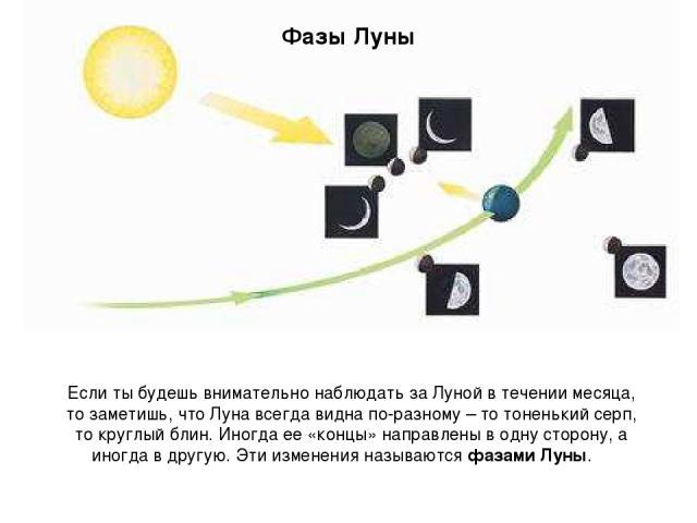 Фазы Луны Если ты будешь внимательно наблюдать за Луной в течении месяца, то заметишь, что Луна всегда видна по-разному – то тоненький серп, то круглый блин. Иногда ее «концы» направлены в одну сторону, а иногда в другую. Эти изменения называются фа…