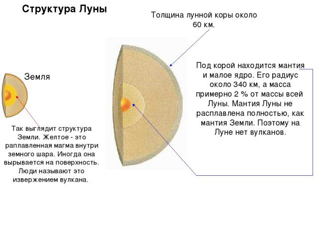 Под корой находится мантия и малое ядро. Его радиус около 340 км, а масса примерно 2 % от массы всей Луны. Мантия Луны не расплавлена полностью, как мантия Земли. Поэтому на Луне нет вулканов. Так выглядит структура Земли. Желтое - это раплавленная …
