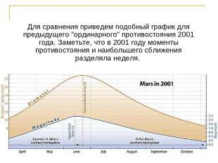 """Для сравнения приведем подобный график для предыдущего """"ординарного"""" противостоя"""