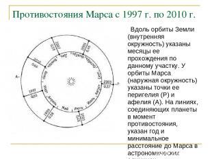 Противостояния Марса с 1997 г. по 2010 г.