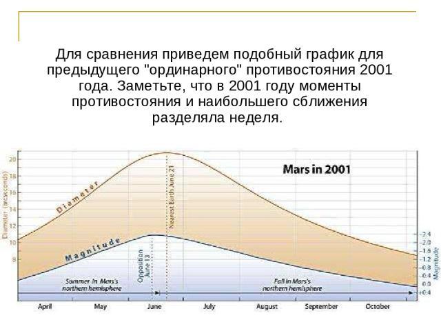 Для сравнения приведем подобный график для предыдущего