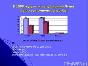 К 1998 году по исследованию Луны было выполнено запусков: СССР – 62 (в том числе