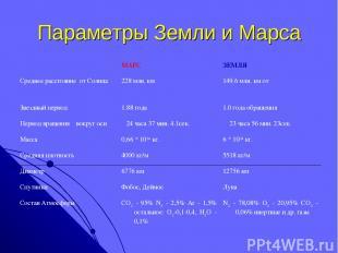 Параметры Земли и Марса  МАРС ЗЕМЛЯ Среднее расстояние от Солнца 228 млн. км 14