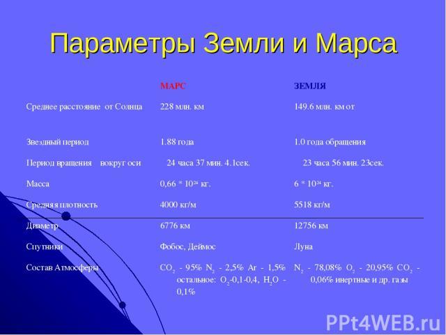 Параметры Земли и Марса  МАРС ЗЕМЛЯ Среднее расстояние от Солнца 228 млн. км 149.6 млн. км от Звездный период 1.88 года 1.0 года обращения Период вращения вокруг оси 24 часа 37 мин. 4.1сек. 23 часа 56 мин. 23сек. Масса 0,66 * 1024 кг. 6 * 1024 кг. …