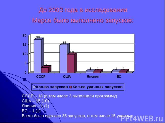 До 2003 года в исследовании Марса было выполнено запусков: СССР – 18 (в том числе 3 выполнили программу) США – 15 (10) Япония – 1 (1) ЕС – 1 (1) Всего было сделано 35 запусков, в том числе 15 удачных.