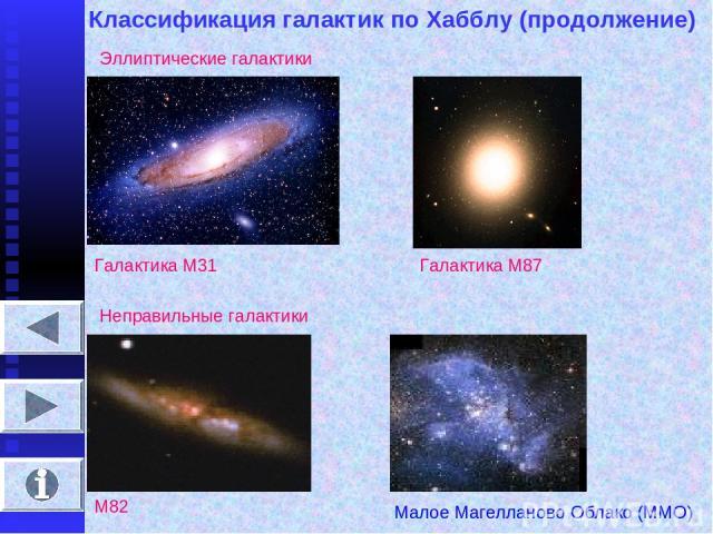 Классификация галактик по Хабблу (продолжение) Эллиптические галактики Галактика М31 Галактика М87 Неправильные галактики М82 Малое Магелланово Облако (ММО)