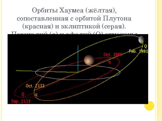 Орбиты Хаумеа (жёлтая), сопоставленная с орбитой Плутона (красная) и эклиптикой (серая). Перигелий (q) и афелий (Q) отмечены датами прохождения.