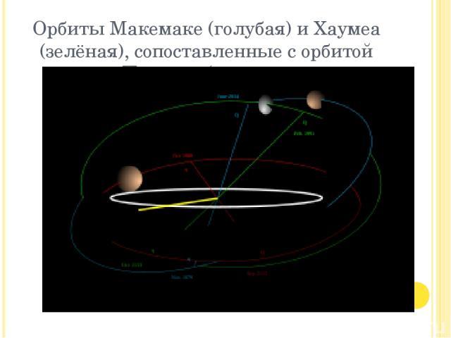 Орбиты Макемаке (голубая) и Хаумеа (зелёная), сопоставленные с орбитой Плутона (красная.