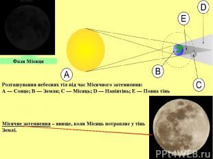 Фази Місяця Розташування небесних тіл під час Місячного затемнення: A— Сонце; B