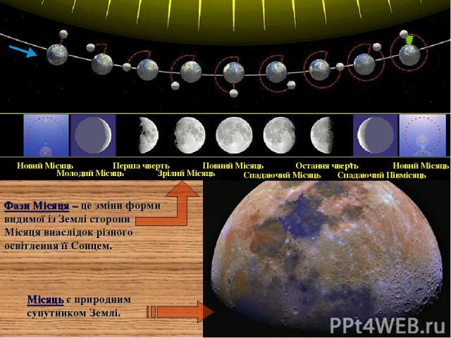 Молодий Місяць Новий Місяць Зрілий Місяць Перша чверть Спадаючий Місяць Повний Місяць Спадаючий Півмісяць Остання чверть Новий Місяць Місяць є природним супутником Землі. Фази Місяця – це зміни форми видимої із Землі сторони Місяця внаслідок різного…