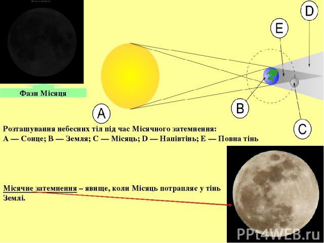 Фази Місяця Розташування небесних тіл під час Місячного затемнення: A— Сонце; B— Земля; C— Місяць; D— Напівтінь; E— Повна тінь Місячне затемнення – явище, коли Місяць потрапляє у тінь Землі.