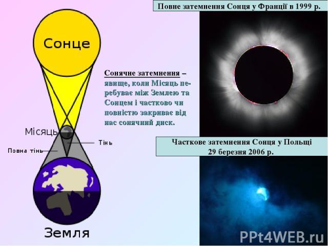 Повне затемненняСонцяуФранціїв1999 р. Часткове затемненняСонцяуПольщі 29 березня 2006 р. Сонячне затемнення – явище, коли Місяць пе- ребуває між Землею та Сонцем і частково чи повністю закриває від нас сонячний диск.