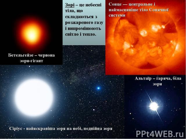 Бетельгейзе – червона зоря-гігант Альтаїр – гаряча, біла зоря Сіріус - найяскравіша зоря на небі, подвійна зоря Сонце— центральне і наймасивніше тілоСонячної системи Зорі – це небесні тіла, що складаються з розжареного газу і випромінюють світло і…