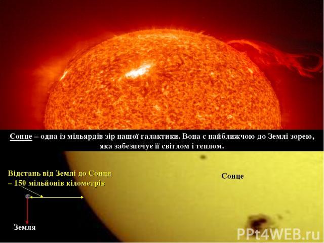 Сонце – одна із мільярдів зір нашої галактики. Вона є найближчою до Землі зорею, яка забезпечує її світлом і теплом. Сонце Земля Відстань від Землі до Сонця – 150 мільйонів кілометрів