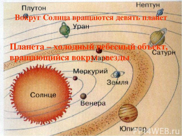 Вокруг Солнца вращаются девять планет Планета – холодный небесный объект, вращающийся вокруг звезды.
