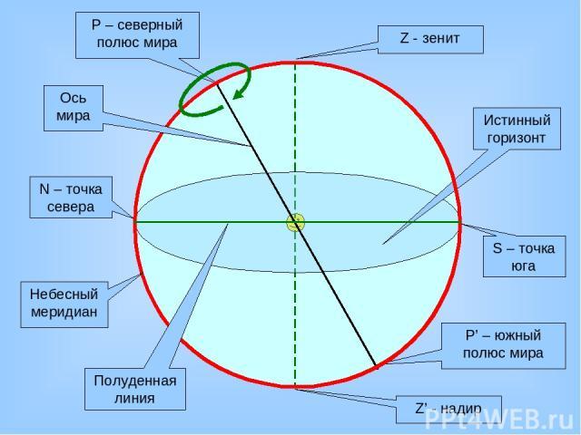 Z - зенит Z' - надир Истинный горизонт N – точка севера S – точка юга Р – северный полюс мира Р' – южный полюс мира Небесный меридиан Полуденная линия Ось мира