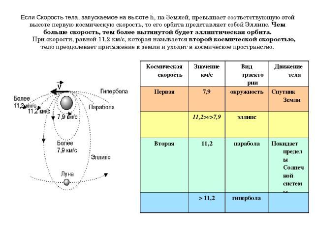 Если Скорость тела, запускаемое на высоте h, на Землей, превышает соответствующую этой высоте первую космическую скорость, то его орбита представляет собой Эллипс. Чем больше скорость, тем более вытянутой будет эллиптическая орбита. При скорости, ра…