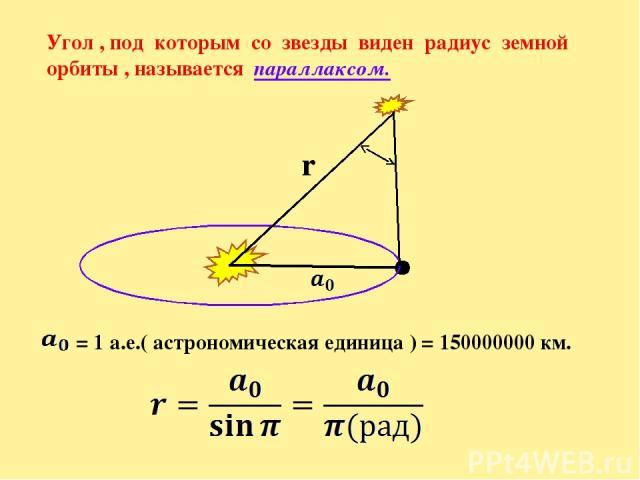 Угол , под которым со звезды виден радиус земной орбиты , называется параллаксом. r = 1 а.е.( астрономическая единица ) = 150000000 км.