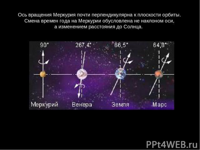ОсьвращенияМеркурияпочтиперпендикулярнакплоскостиорбиты. СменавременгоданаМеркурииобусловленаненаклономоси, аизменениемрасстояниядоСолнца.
