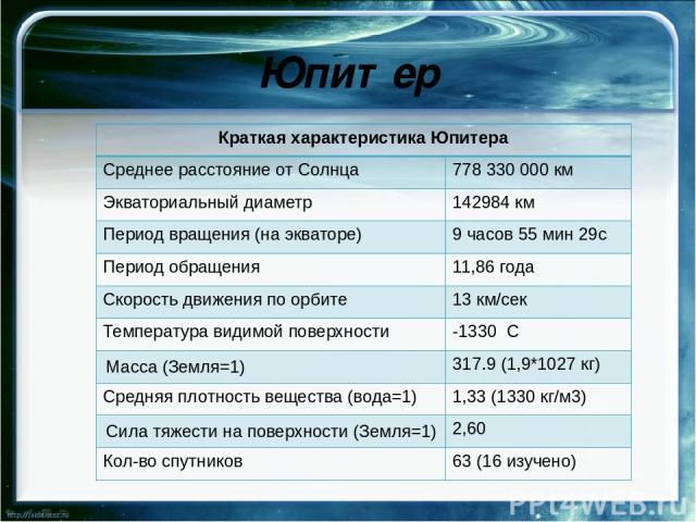 Нептун Краткая характеристика Юпитера Среднее расстояние от Солнца 4.497млнкм Экваториальный диаметр 49520км Период вращения (на экваторе) 16.01 часа Период обращения 164.79 лет Скорость движения по орбите 5.43 км/сек Температура видимой поверхнос…
