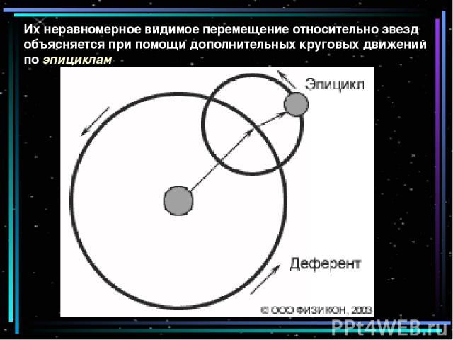 Их неравномерное видимое перемещение относительно звезд объясняется при помощи дополнительных круговых движений по эпициклам