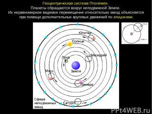 ГеоцентрическаясистемаПтолемея. ПланетыобращаютсявокругнеподвижнойЗемли.